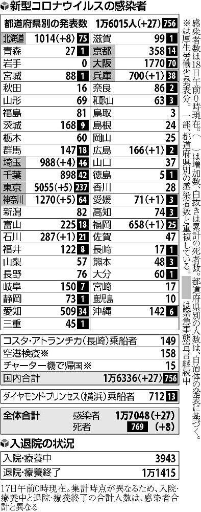 数 京都 コロナ 感染 者 【京都コロナ】新たに4人が感染し感染者は644人に。感染者数1桁は10日ぶり。|ふくい情報かわら版