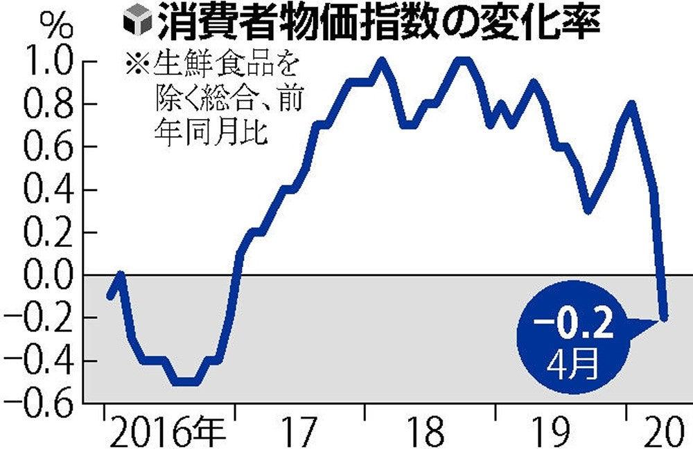 4月消費者物価指数、0・2%下落…3年4か月ぶりのマイナス : 経済 ...