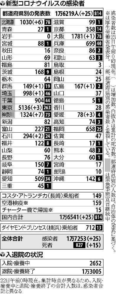 数 速報 神奈川 コロナ 感染 県 者