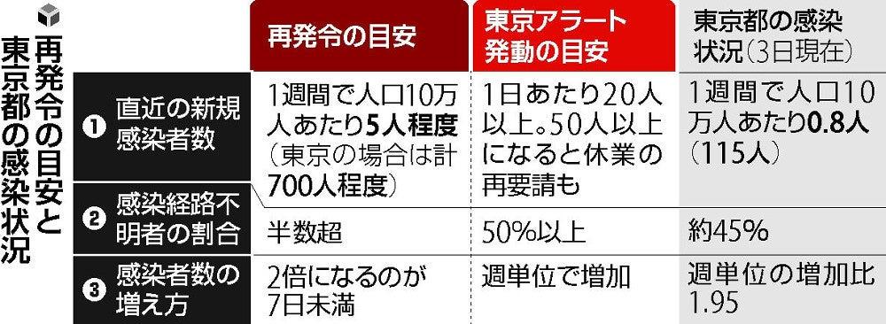 宣言 事態 東京 いつ 緊急