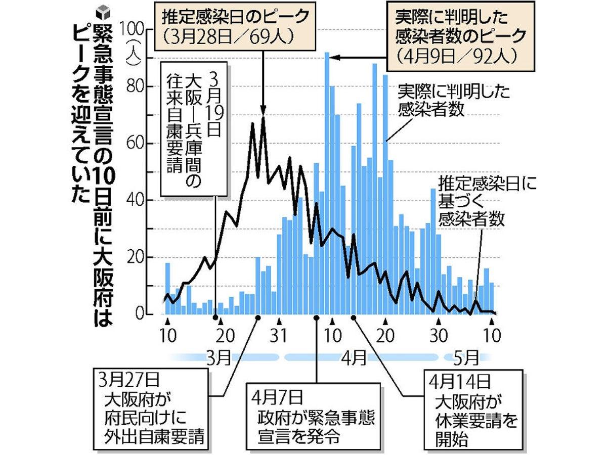 コロナ 者 大阪 感染 数