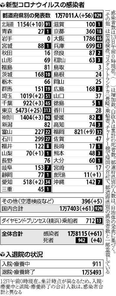 東京 数 者 本日 の 感染 コロナ