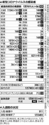 コロナ 東京 感染 者 数