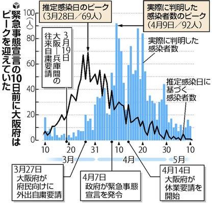 大阪 府 感染 者 数