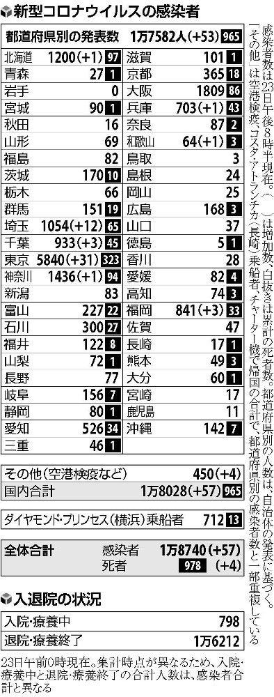 埼玉 今日 の コロナ 感染 者