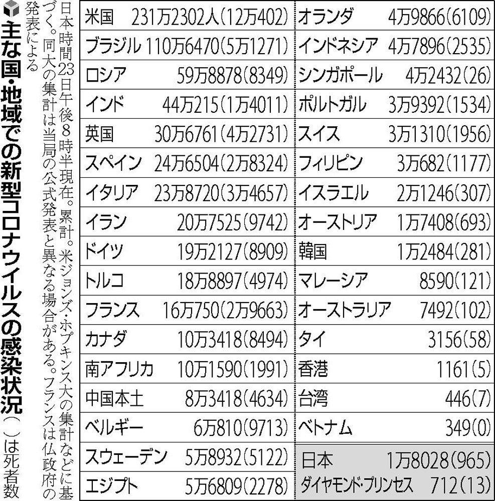 日本 コロナ 感染 者 数 累計