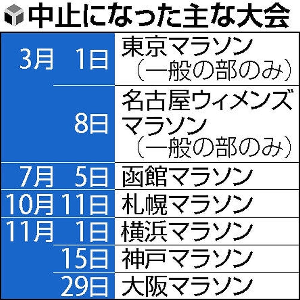 ウィメンズ 中止 名古屋 名古屋ウィメンズマラソンが中止に!?東京マラソンの影響でどうなる?参加できるのは誰?返金や対策状況やティファニーは?