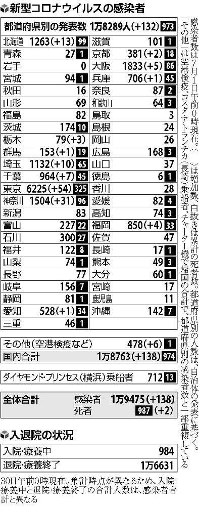 ニュース 者 コロナ 福井 感染 銀座