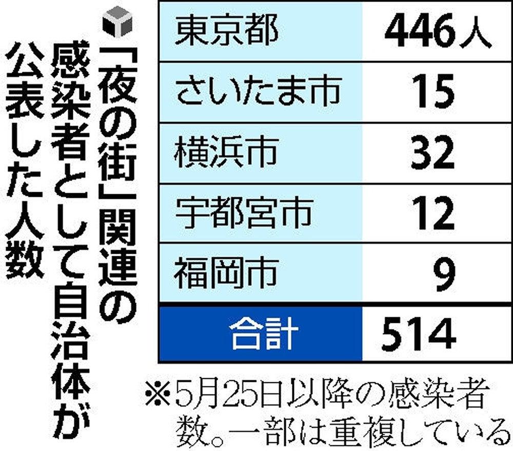 感染 コロナ 本日 者 都 数 東京 の
