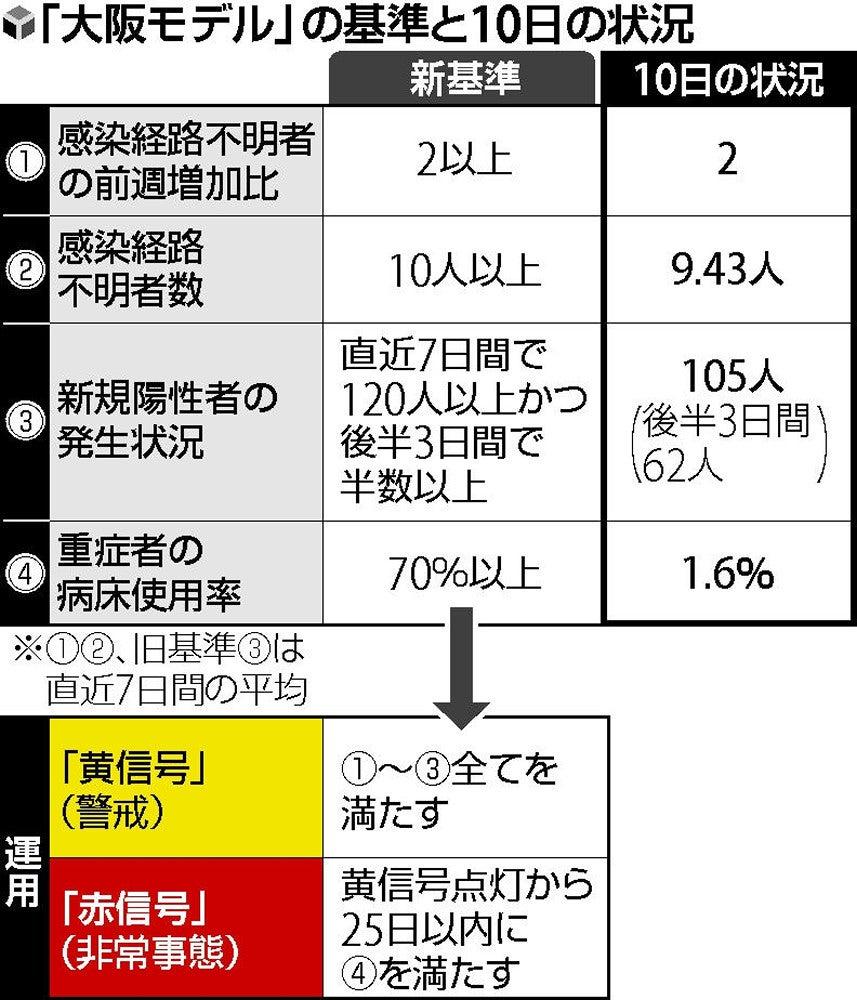 府 感染 の 者 コロナ の 今日 大阪