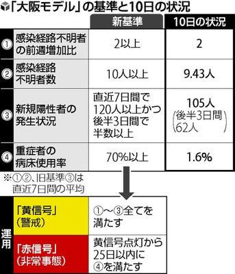 コロナウイルス 大阪