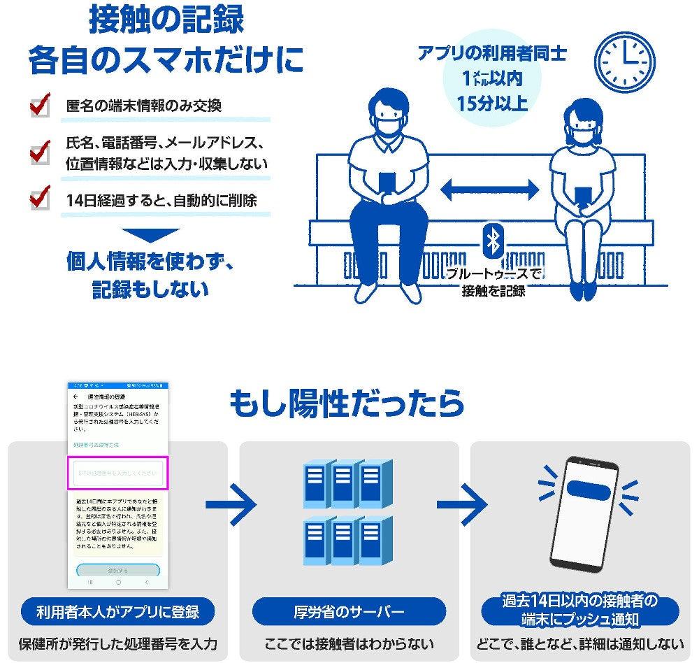 者 コロナ アプリ 感染 接触 【図解・社会】新型コロナ感染者の接触確認アプリ(2020年6月):時事ドットコム