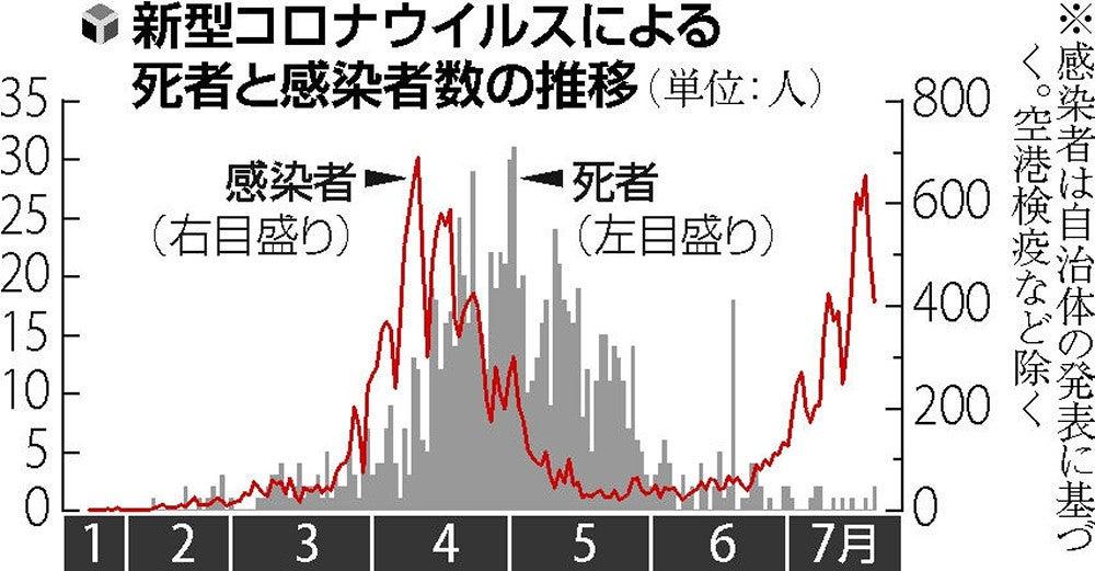 統計 日本 死亡 者 コロナ 新型コロナ「世界の超過死亡3倍」の衝撃。日本の状況は?