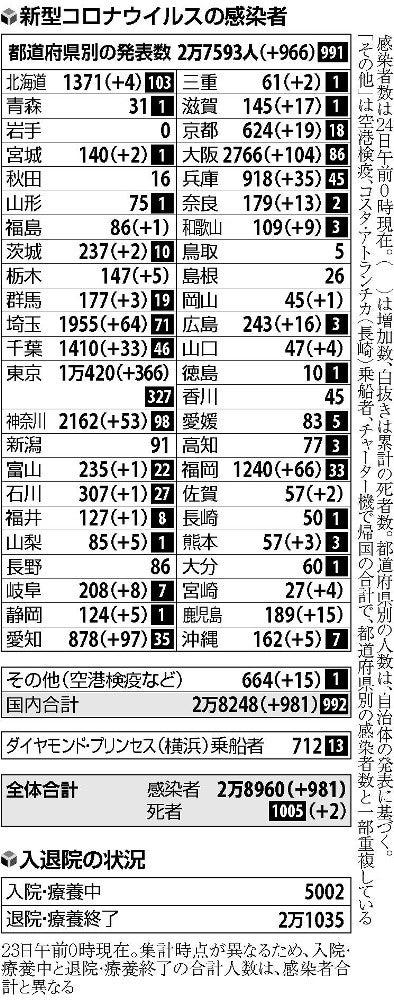 感染 埼玉 数 コロナ 今日 者