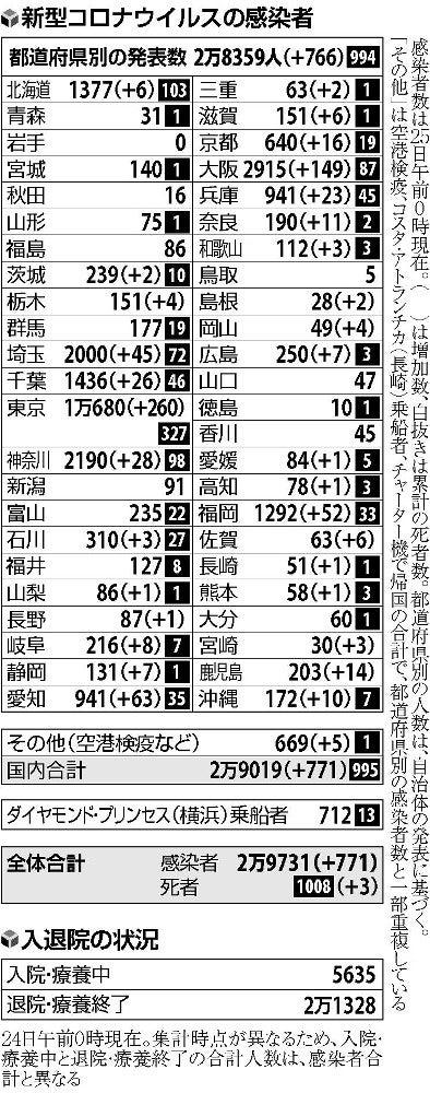 数 感染 京都 コロナ 者