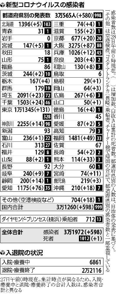 数 コロナ 感染 京都 者