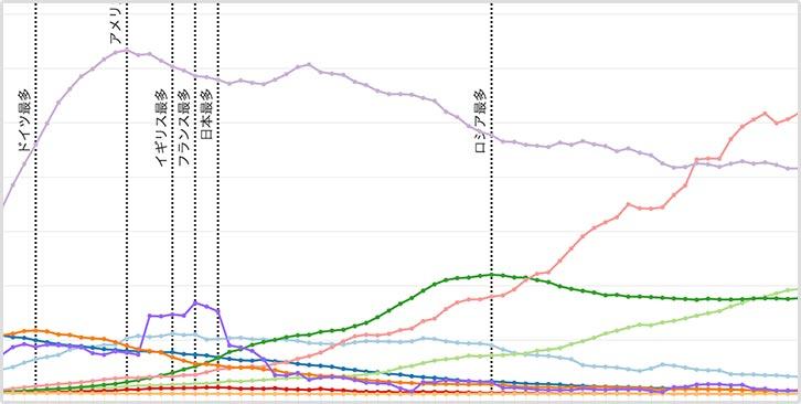 主な国の新規感染・死亡者数