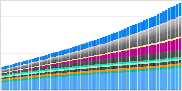 国別の累計感染者数の推移