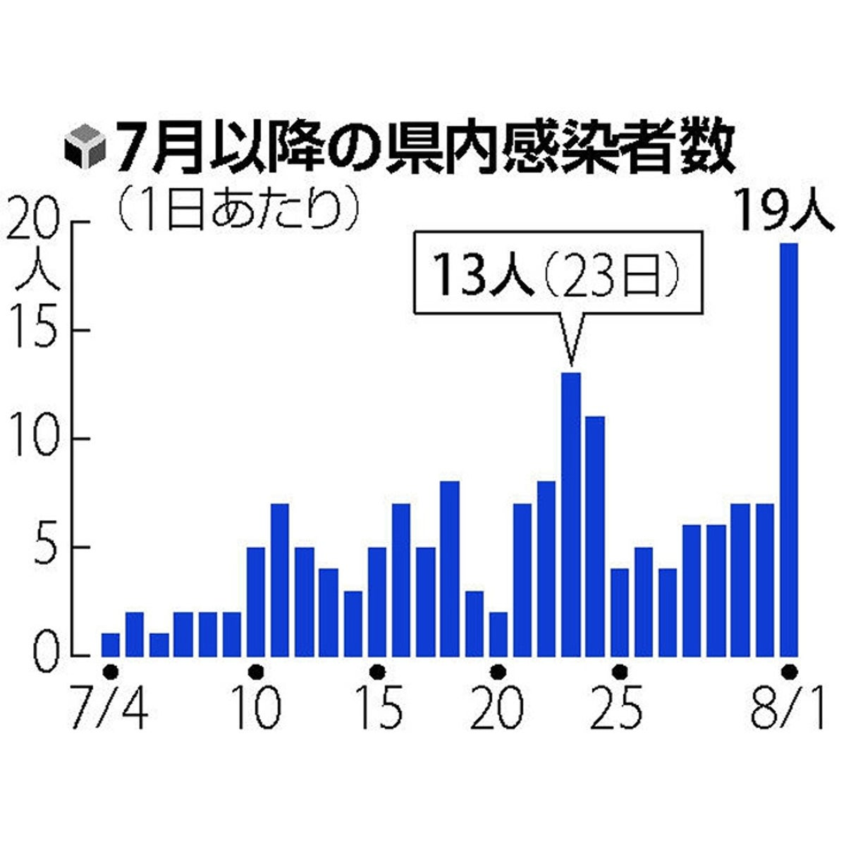 奈良 県 コロナ 感染 者 数