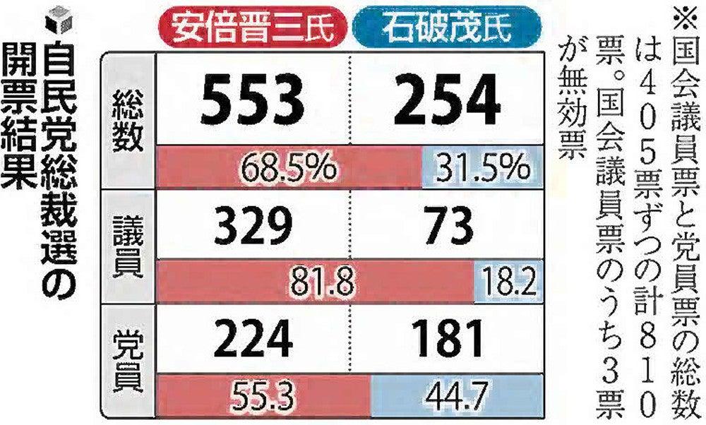 早わかり! 自民党総裁選2020 : トピックス : ニュース : 読売新聞 ...
