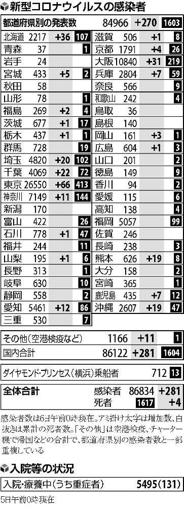 者 コロナ 感染 23 区