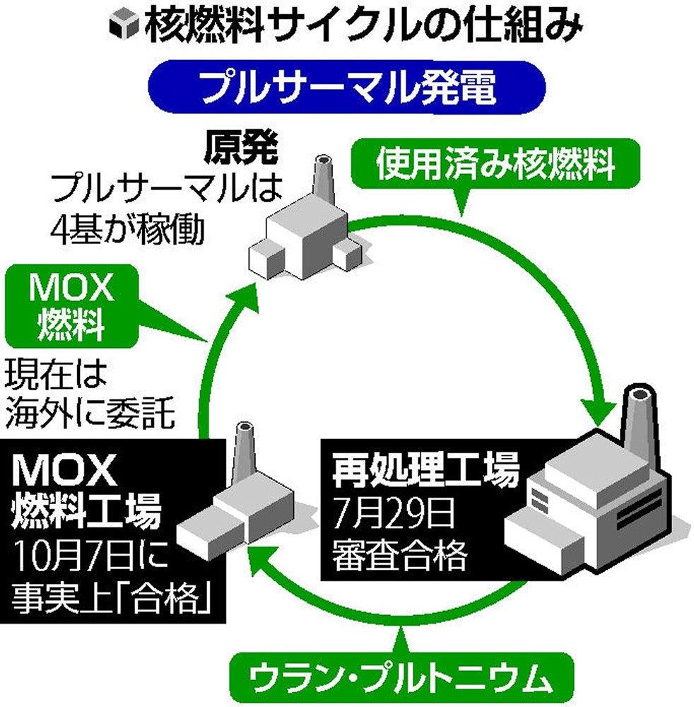 六ヶ所村のMOX燃料工場、安全対策「合格」…原子力規制委が了承 ...