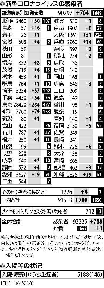 者 コロナ 感染 青森 県