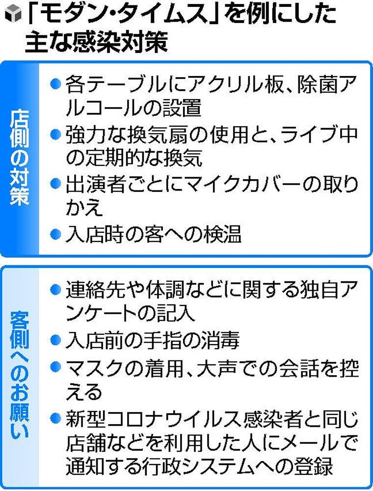 大阪 ライブ ハウス コロナ 出演 者
