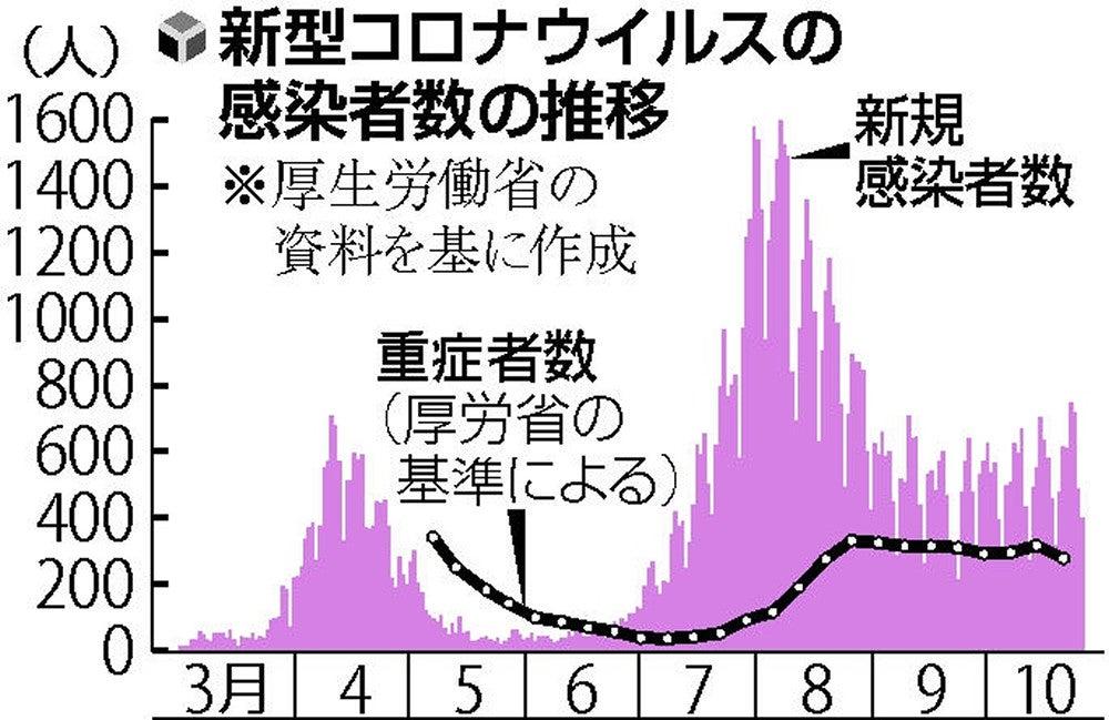 者 の 今日 感染 の 数 コロナ 北海道 【新型コロナ】北海道 今日の地域別感染者数