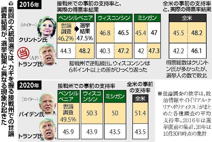 4年前の米大統領選は番狂わせ、世論調査の精度は? : アメリカ大統領 ...
