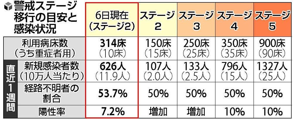ススキノ4千店に時短要請、支援金20万円…北海道の警戒ステージ ...