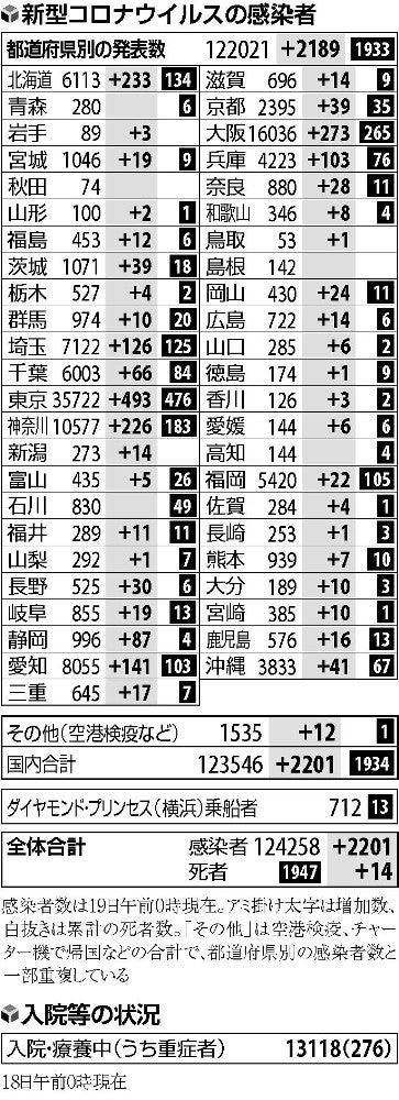 警戒 レベル 県 コロナ 長野 長野県全体の感染警戒レベルが3に引き上げられました