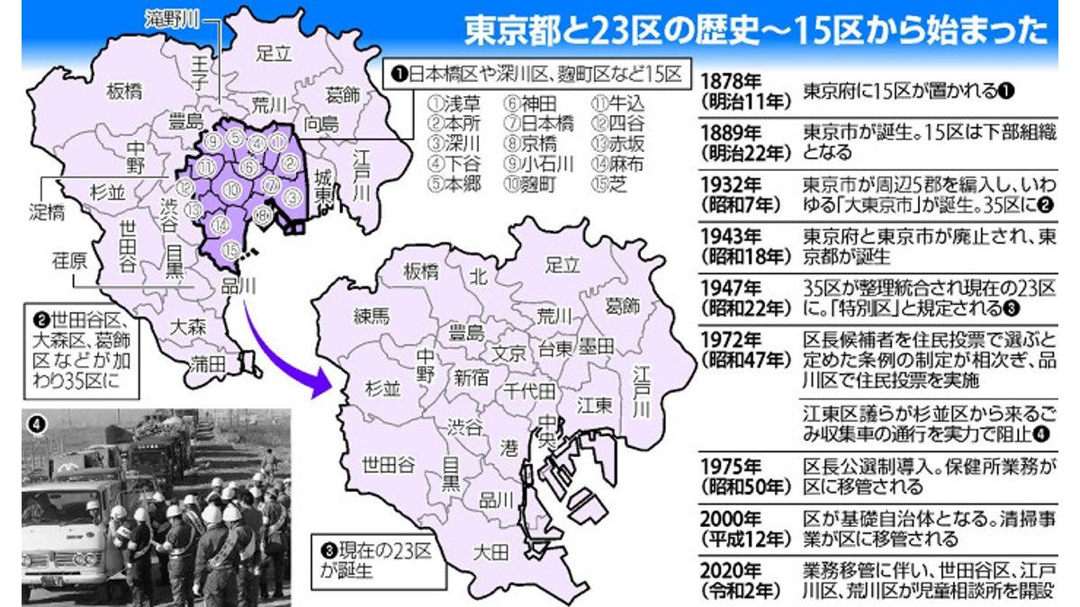 都 人口 東京 区別