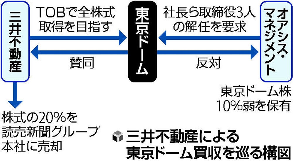 三井不動産が東京ドーム買収へ、読売新聞も株20%取得 : 経済 ...
