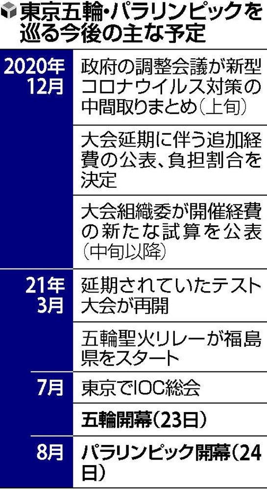 委員 東京 会 組織 五輪