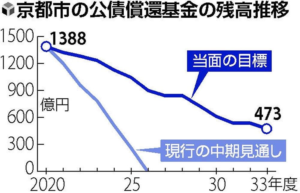 京都市、28年度にも財政破綻の恐れ…来年度の財源不足500億円に ...