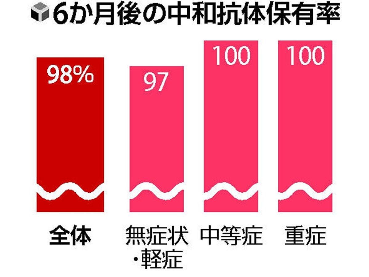 率 抗体 保有 抗体保有率、東京1.35% 新型コロナ、検査確定値―厚労省
