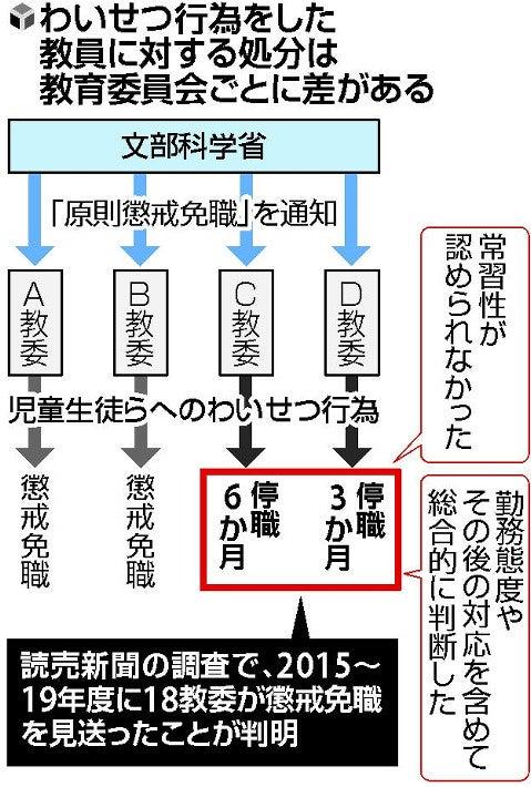 生徒とキスした教員、北海道では懲戒免職なのに愛知では停職3か月 ...