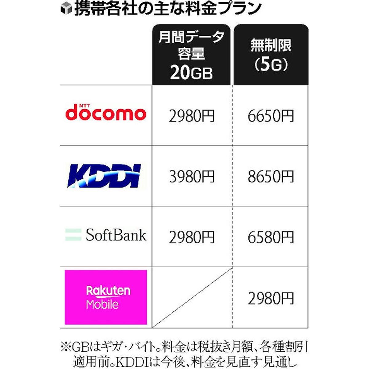 円 ソフトバンク 2980 ソフトバンク2980円新料金プラン「LINEがギガノーカウント」ahamoプラン比較/違い・優れているのは?