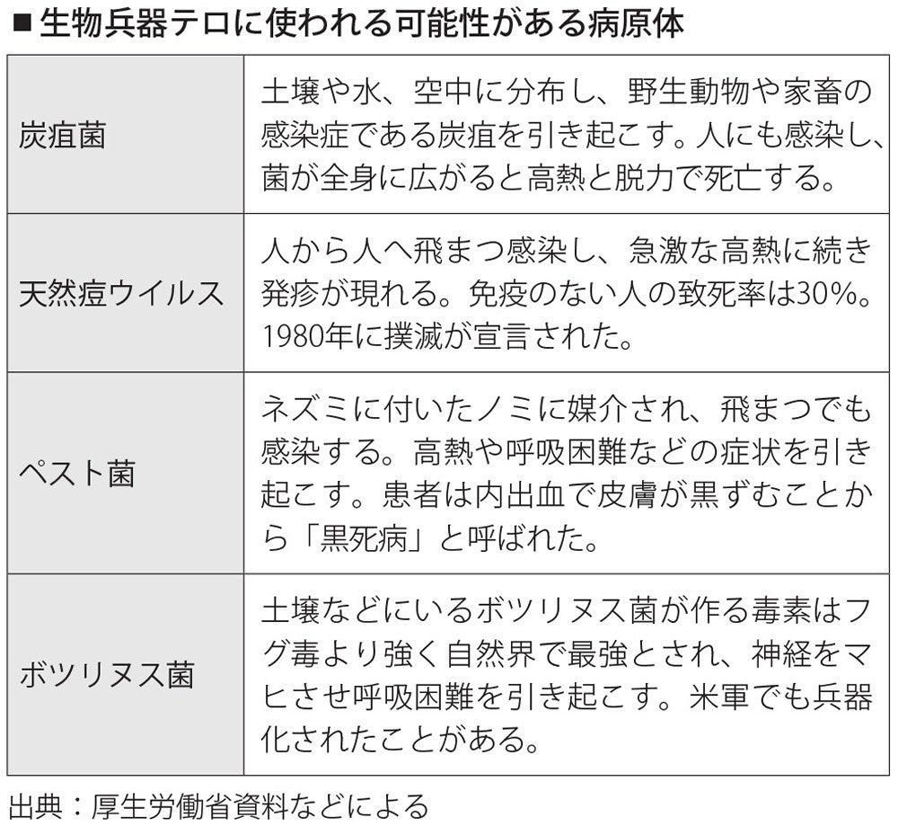 生物 コロナ 兵器 ウイルス 「日本は手遅れ」生物兵器の世界的権威が断じる理由 日本は急げ、「対外情報収集力向上」と「隔離船病院の導入」(1/4)