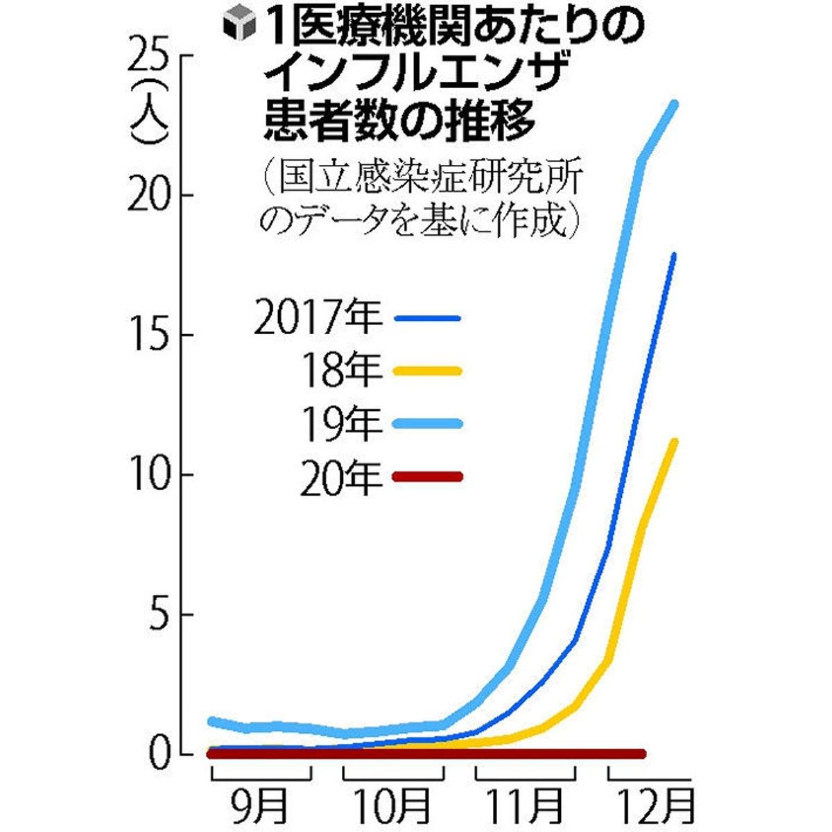 インフルエンザ 感染 者 数 2019 年度
