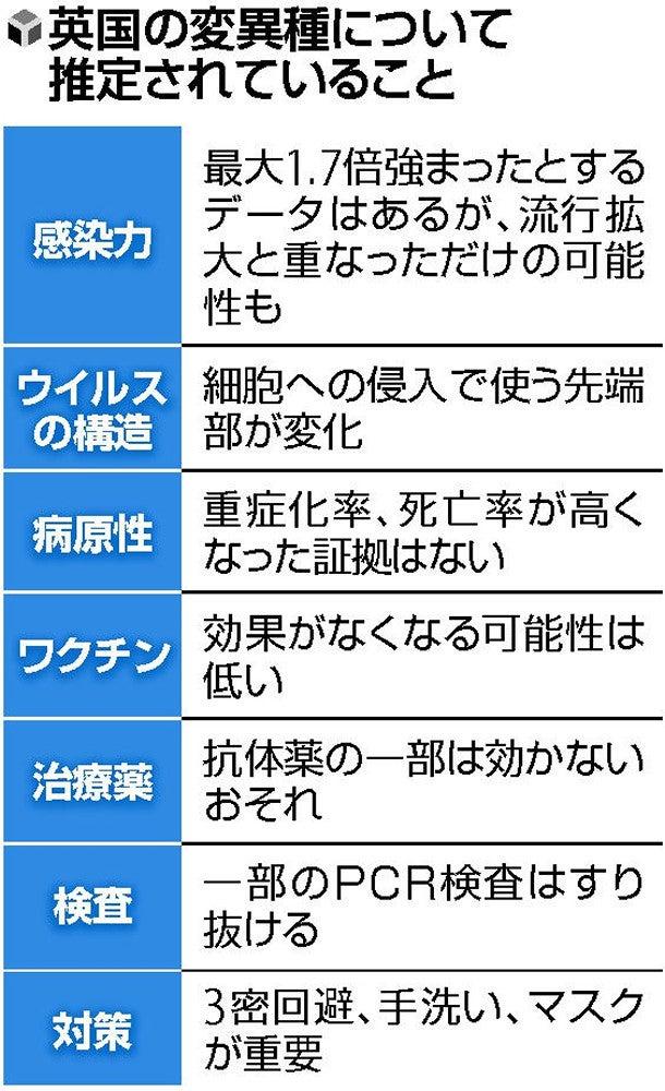 見分け 方 コロナ No.20201212 新型コロナ・インフルエンザ・風邪の見分け方