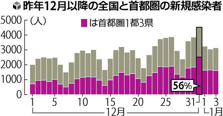 感染 数 者 区 台東 【新型コロナ】「感染者数マップ」で都内市区町村別の状況表示スタート(2020年4月10日)|BIGLOBEニュース