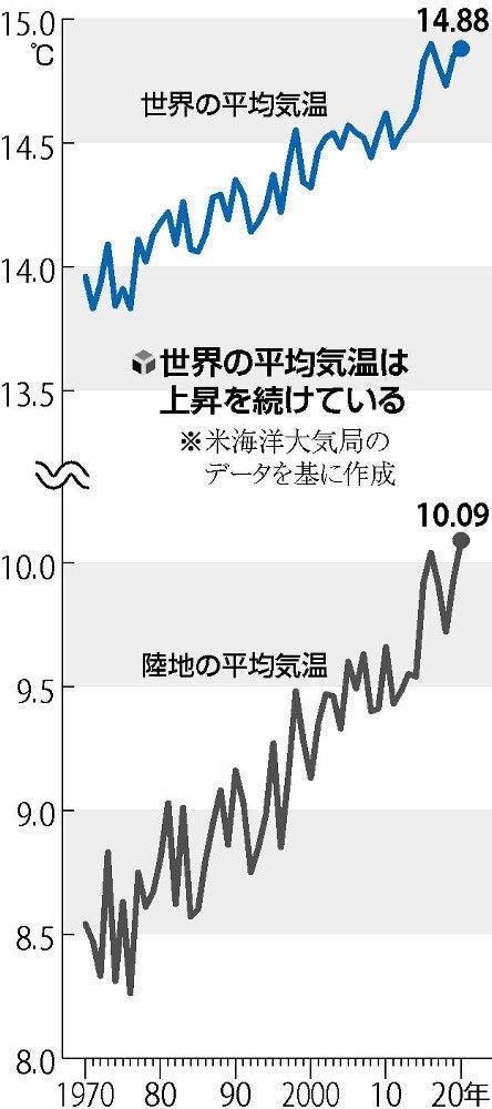 世界 の 気候