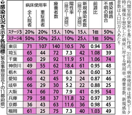 コロナ の 感染 者 兵庫 数 県
