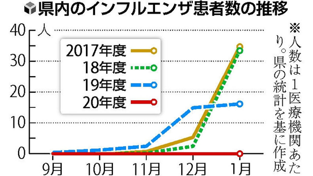 インフルエンザ 死亡 数 2019 日本
