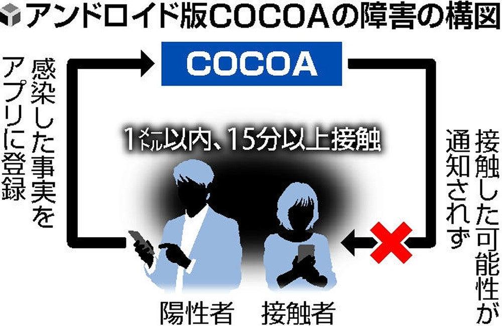 不具合 cocoa