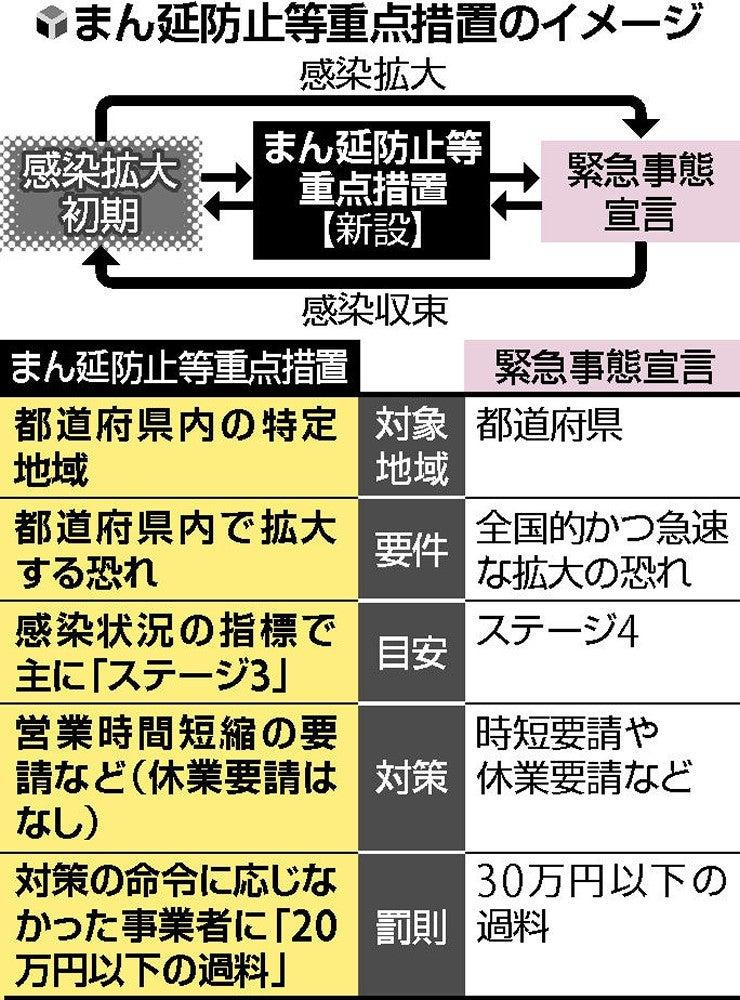 独自】愛知と岐阜、緊急事態解除へ…12日にも判断し新措置適用を検討 ...