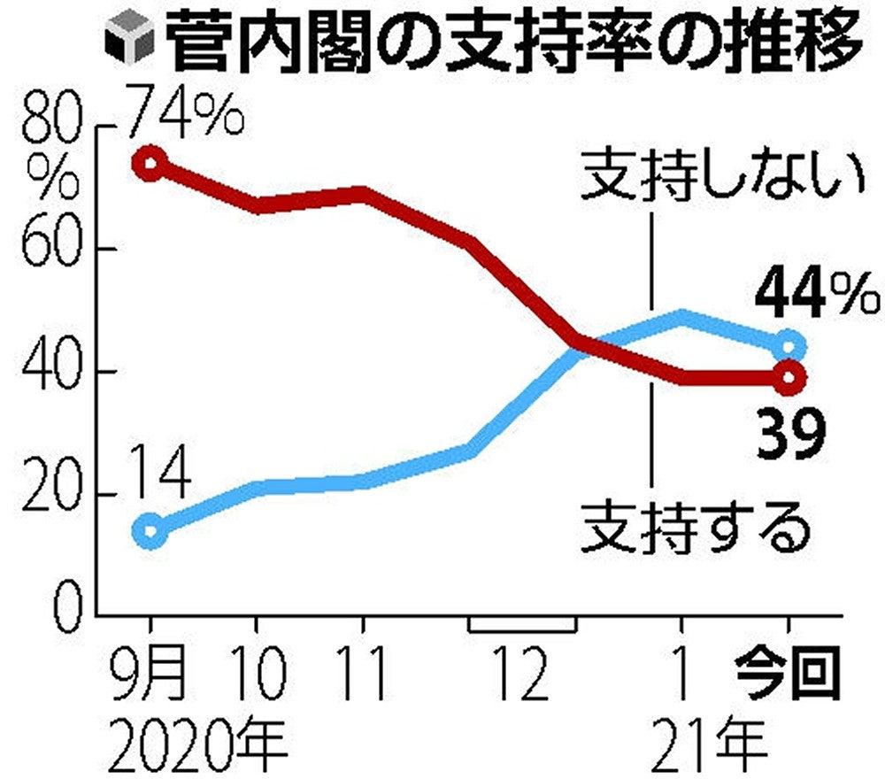 支持 世論 率 政党 調査 内閣支持率31%、菅政権では最低 毎日新聞世論調査