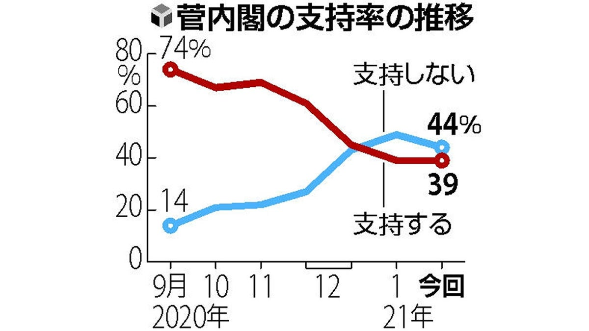 今日 の 内閣 支持 率 世論調査 日本テレビ